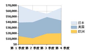 面积图案例-日本、美国、欧洲三地各个季度销售额的趋势及占比情况