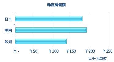 条形图案例-日本、美国、欧洲三地区销售额对比情况
