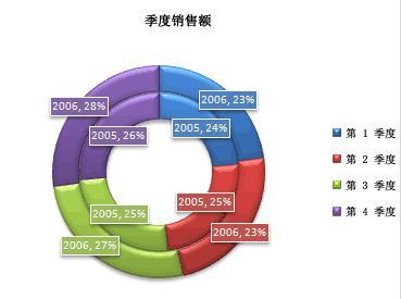 圆环图案例-某公司05-06年各季度销售额占全年的比例