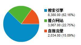 饼图案例-网站的流量来源分析