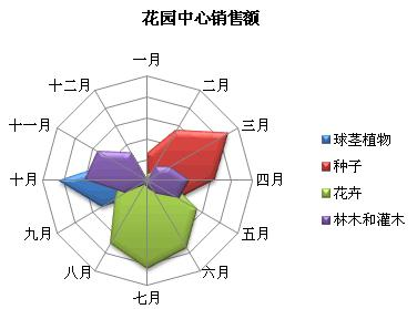 雷达图案例-不同植物在各月的销售额状况