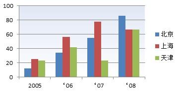 柱形图用例-京沪津三地2005-08年的销售业绩对比情况