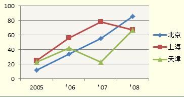 折线图案例-京沪津3子公司销售金额的趋势变化